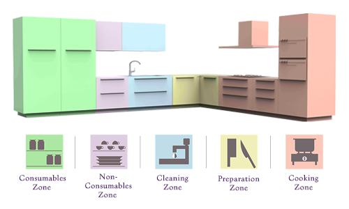 Kitchen Design Zonification For Simple Workflow By Saviesa